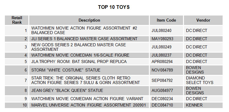 Diamond Announces Top Selling Toys for February 2009
